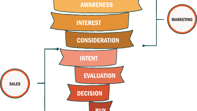 VIDEO MARKETING AT EVERY STAGE OF THE SALES FUNNEL: PART 1